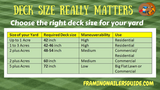 Zero turn mower deck size chart