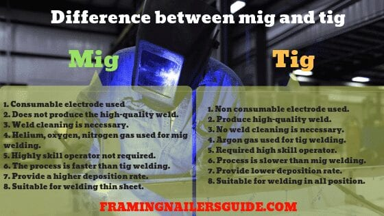 difference between mig and tig