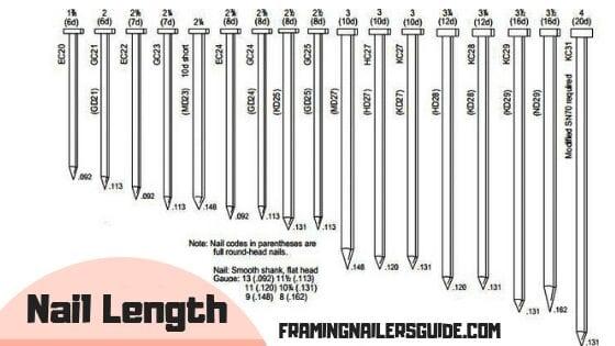 Nail length