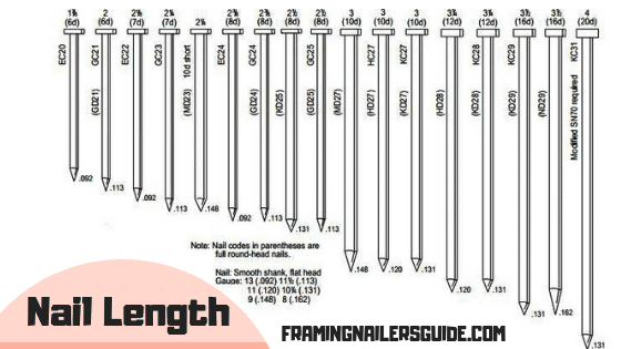 How to Choose the Right Type of Nails For Your Woodworking ... |Common Nails Sizes