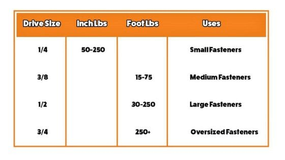 Torque Wrench Sizes Chart