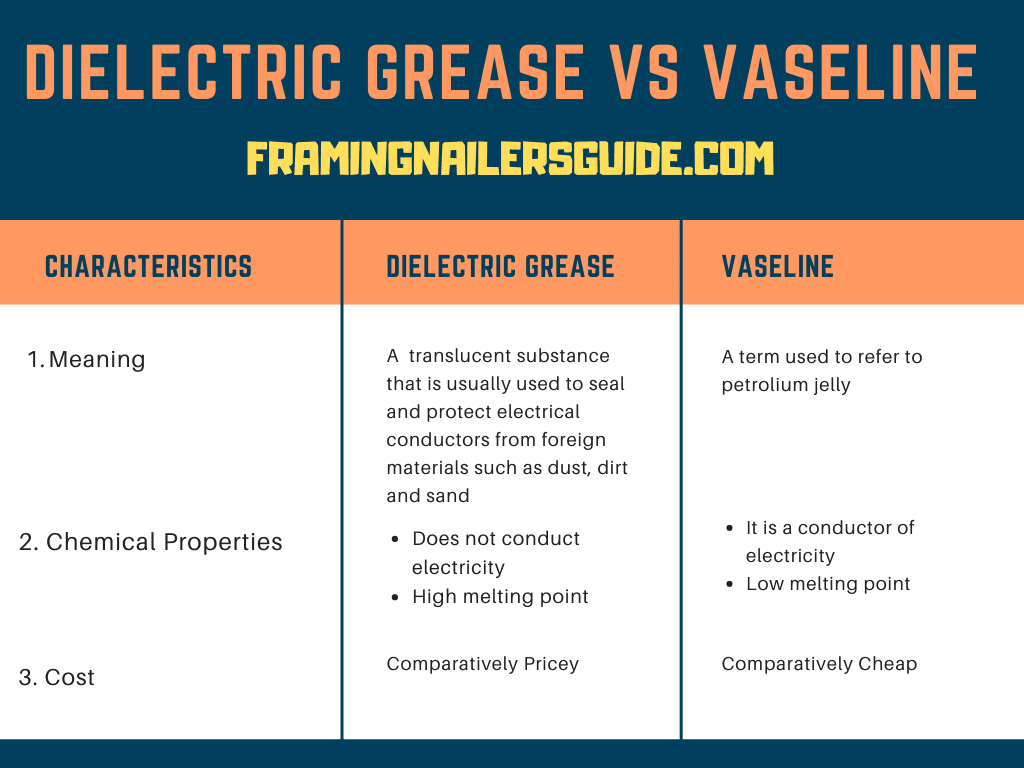 differences between dielectric grease and Vaseline