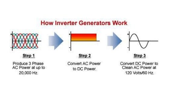 How does the inverter generator work?