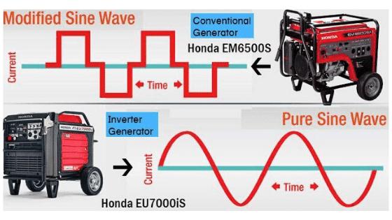 inverter generator power output